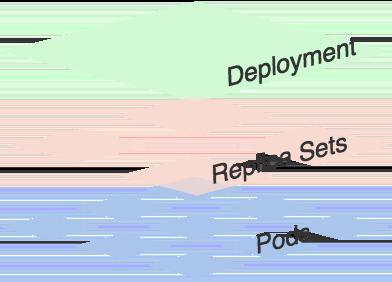 Deployment结构
