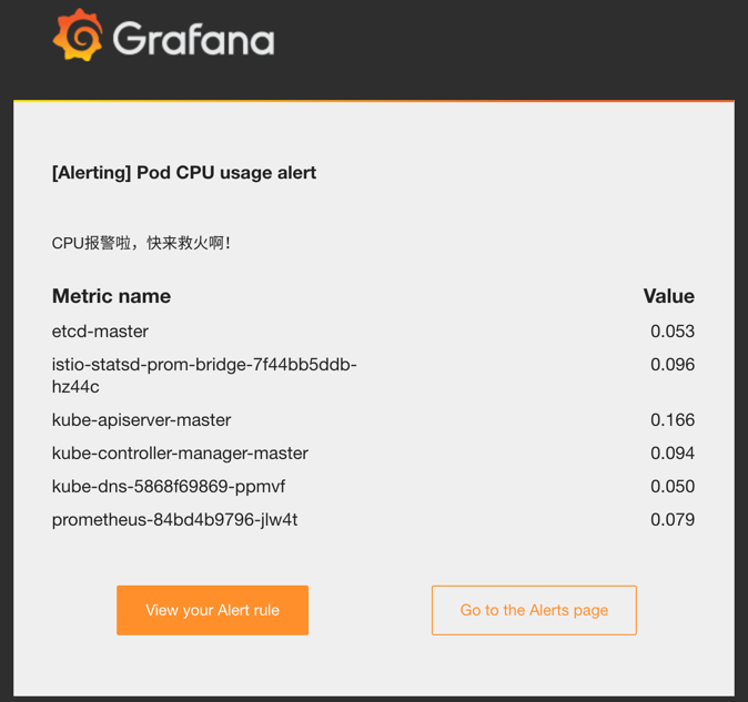 grafana test rule email