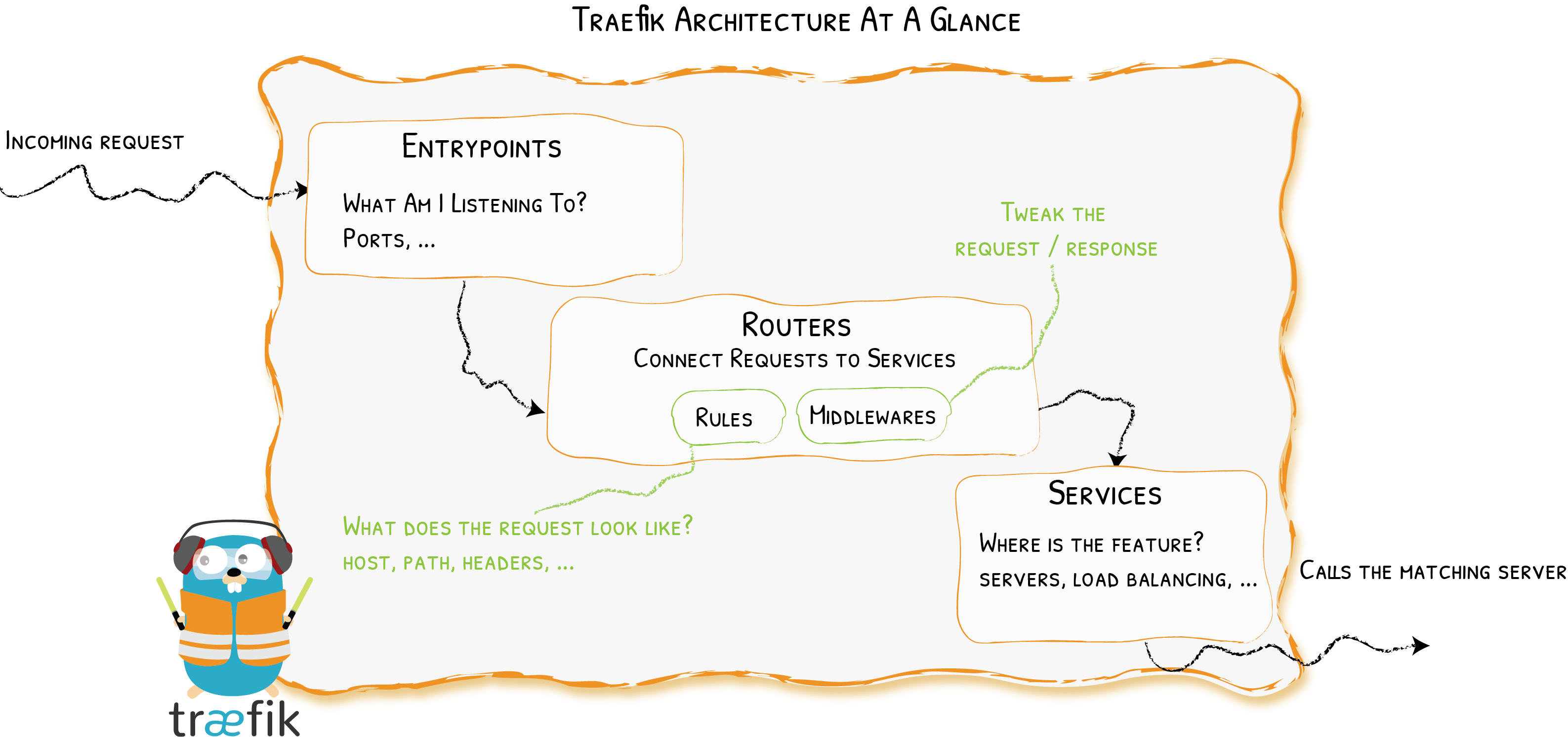 traefik architecture overview
